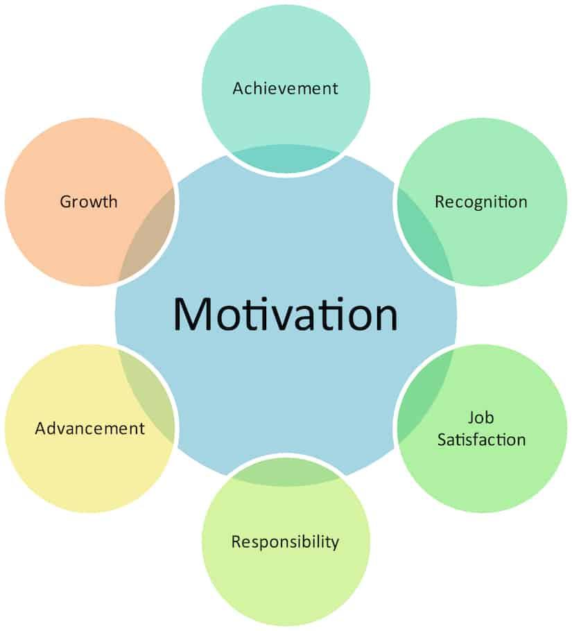 Motivation business diagram management strategy concept chart illustration